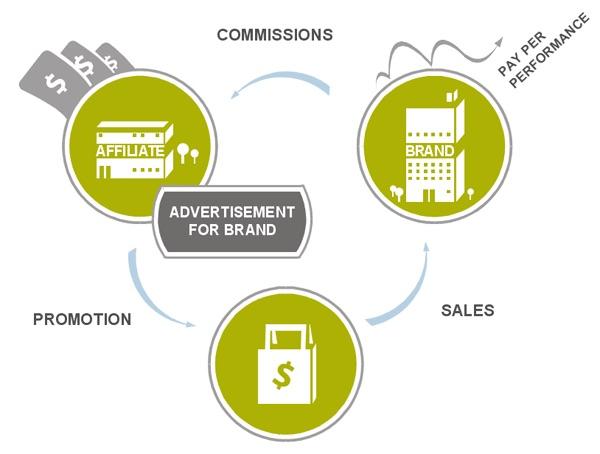 Phân loại tiếp thị liên kết phân loại tiếp thị liên kết Phân loại tiếp thị liên kết phan loai tiep thi lien ket